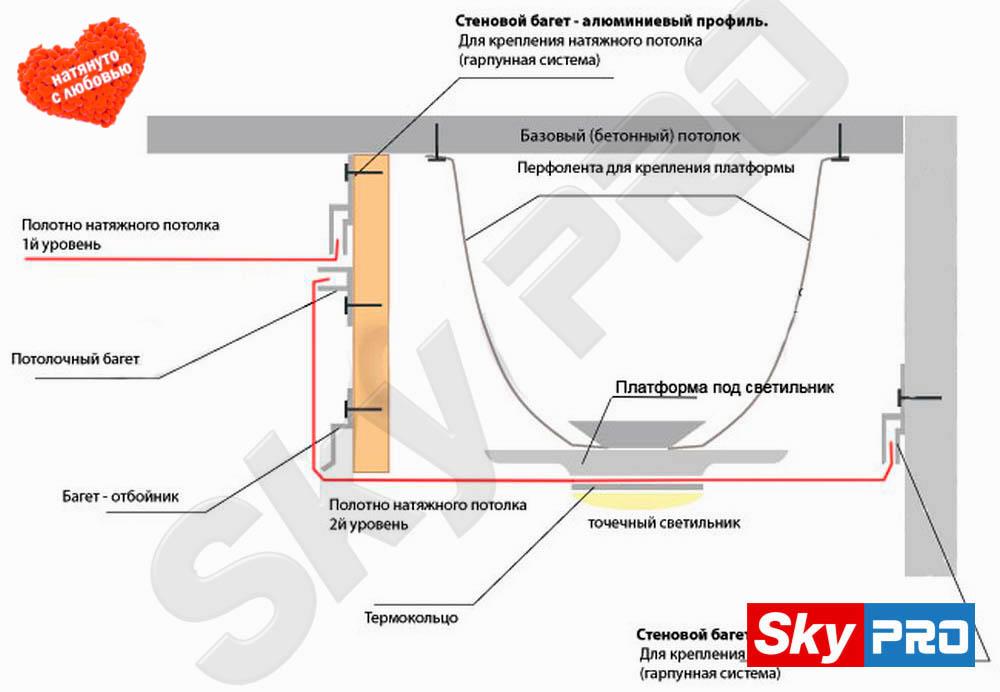 Два уровня натяжного потолка как сделать